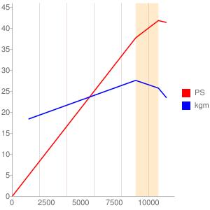 H405E型エンジンの簡易性能曲線図