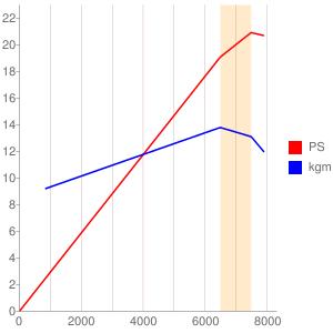 JYM174FMM型エンジンの簡易性能曲線図
