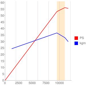 NC42E型エンジンの簡易性能曲線図