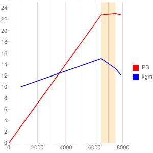 J436型エンジンの簡易性能曲線図