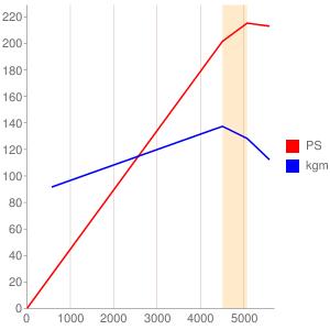 9Hのエンジン性能曲線図もどき