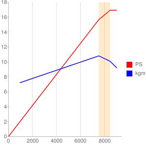 1CK1型エンジンの簡易性能曲線図