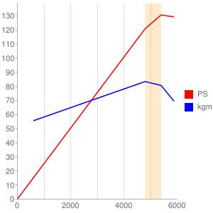 F20Aのエンジン性能曲線図もどき