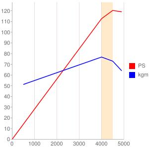 G5のエンジン性能曲線図もどき