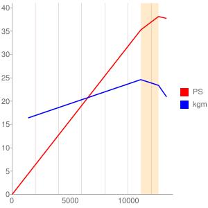 MC51E型エンジンの簡易性能曲線図