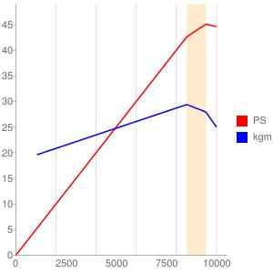 MC11E型エンジンの簡易性能曲線図