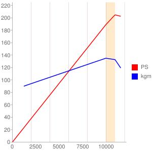 ZXT00NE型エンジンの簡易性能曲線図