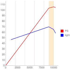 R751型エンジンの簡易性能曲線図