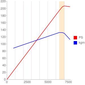 FA20のエンジン性能曲線図もどき
