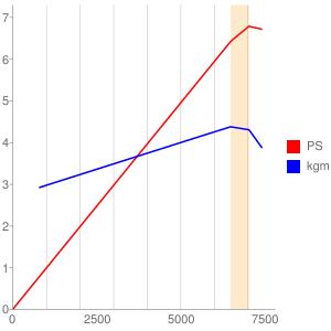 A119E型エンジンの簡易性能曲線図