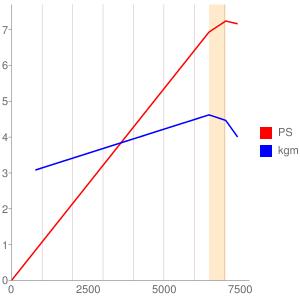 A155型エンジンの簡易性能曲線図