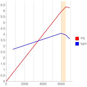 A148型エンジンの簡易性能曲線図