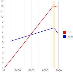 E3V7E型エンジンの簡易性能曲線図
