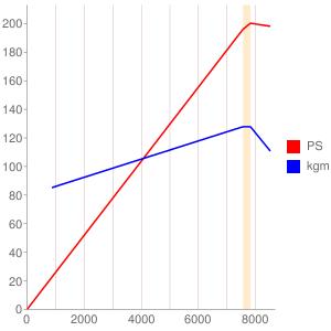 SR16のエンジン性能曲線図もどき