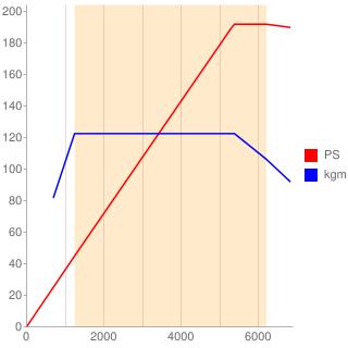 DAJ型エンジン性能曲線図もどき