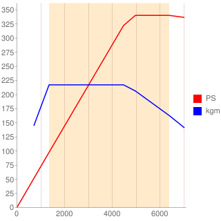 CZS型エンジン性能曲線図もどき