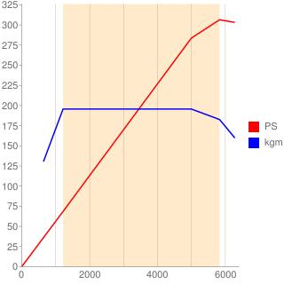 N55B30A型エンジン性能曲線図もどき