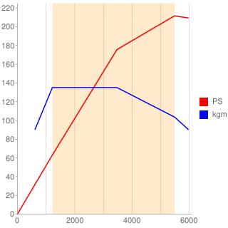 274A型エンジン性能曲線図もどき
