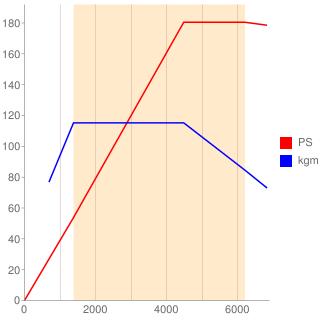 CJS型エンジン性能曲線図もどき