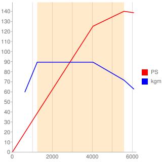 CTH型エンジン性能曲線図もどき