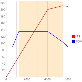 270M20型エンジン性能曲線図もどき