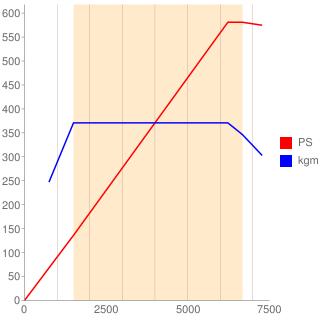 BUH型エンジン性能曲線図もどき