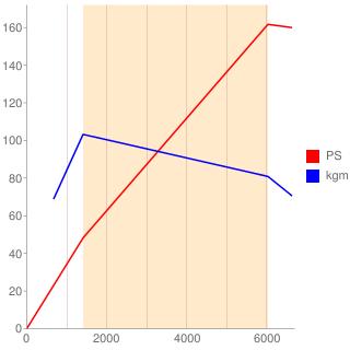 5F06型エンジン性能曲線図もどき