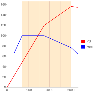 5F02型エンジン性能曲線図もどき