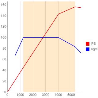 274M16型エンジン性能曲線図もどき