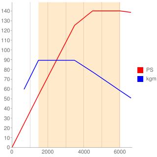 CPT型エンジン性能曲線図もどき