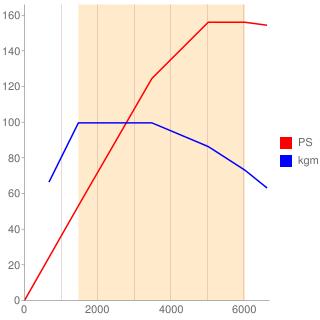 CUK型エンジン性能曲線図もどき