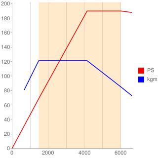 CZP型エンジン性能曲線図もどき