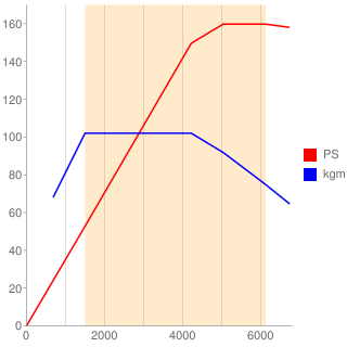 BZB型エンジン性能曲線図もどき