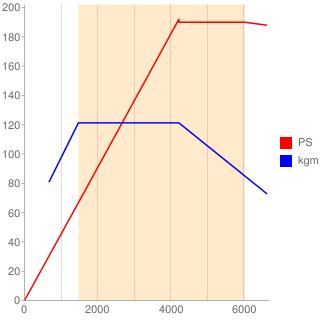 CVK型エンジン性能曲線図もどき