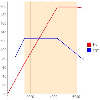DKZ型エンジン性能曲線図もどき