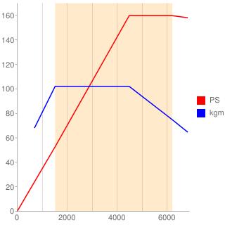 CDH型エンジン性能曲線図もどき
