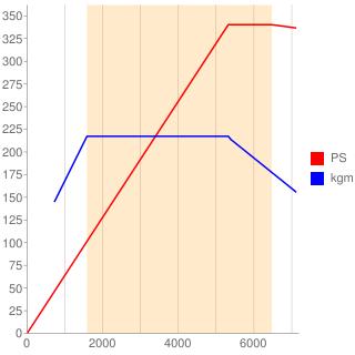 CEP型エンジン性能曲線図もどき