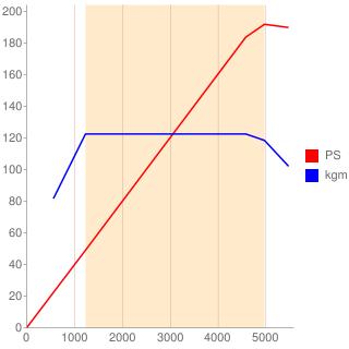 B48A20A型エンジン性能曲線図もどき