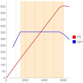 S63B44A型エンジン性能曲線図もどき