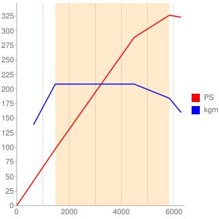 N54B30A型エンジン性能曲線図もどき