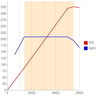 B58B30A型エンジン性能曲線図もどき