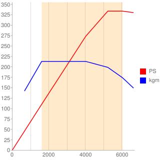 276M30型エンジン性能曲線図もどき