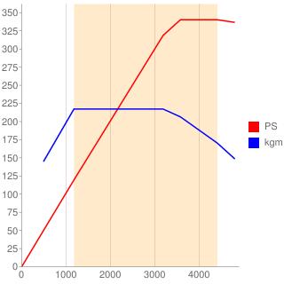 OM656型エンジン性能曲線図もどき