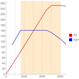 CYR型エンジン性能曲線図もどき