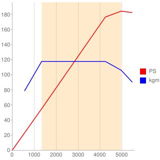 B48B20A型エンジン性能曲線図もどき