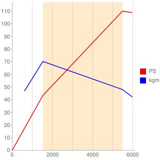 HN01型エンジン性能曲線図もどき