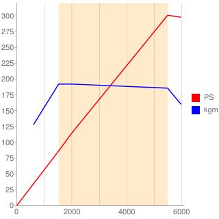 PT204型エンジン性能曲線図もどき