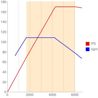 CAW型エンジン性能曲線図もどき
