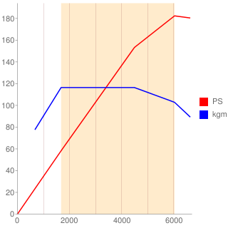 L15C型エンジン性能曲線図もどき