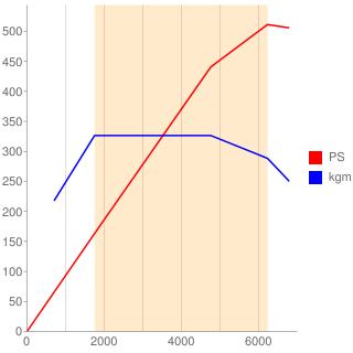 M178型エンジン性能曲線図もどき